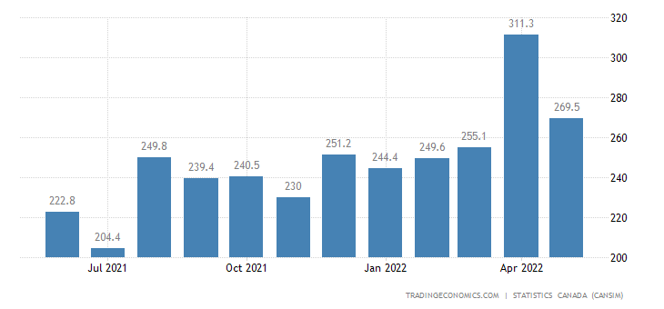 Canada Imports of (bop) - Prepared and Packaged Seafood