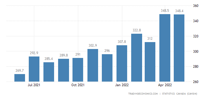 Canada Imports of Pulp and Paper Stock