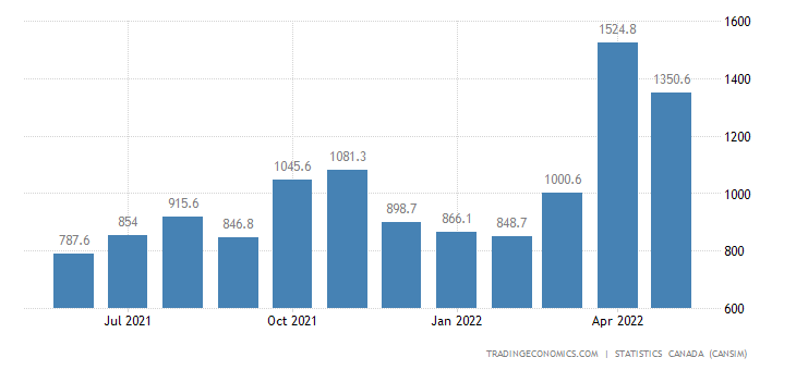 Canada Imports of (bop) - Refined Petroleum Energy Produ