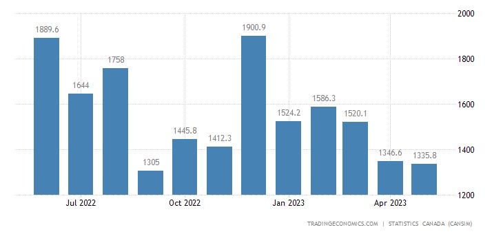 Canada Imports of Refined Petroleum Energy Produ