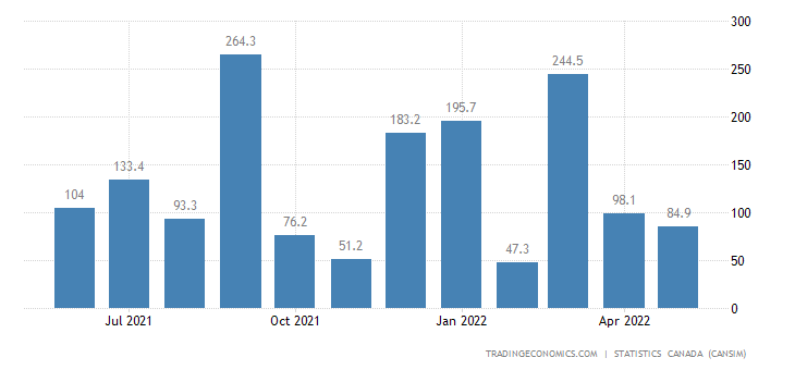 Canada Imports of (bop) - Ships, Locomotives, Railway Ro