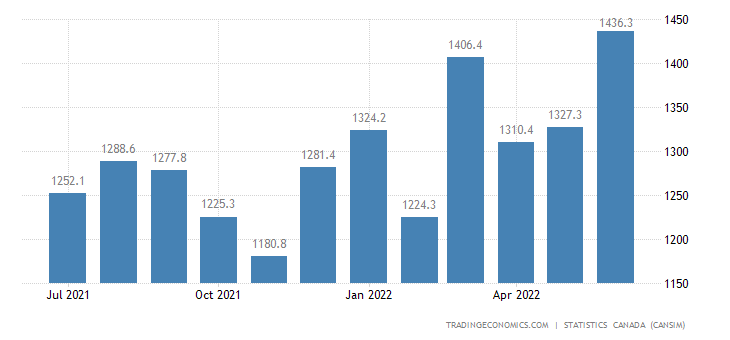 Canada Imports of (bop) - Special Transactions Trade