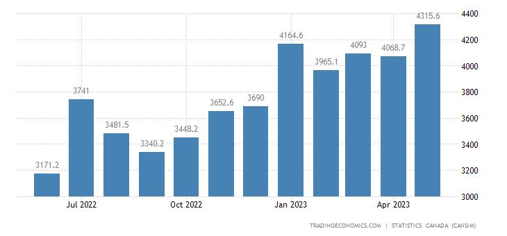 Canada Imports of (bop) - Tires Motor Vehicle Engines&m