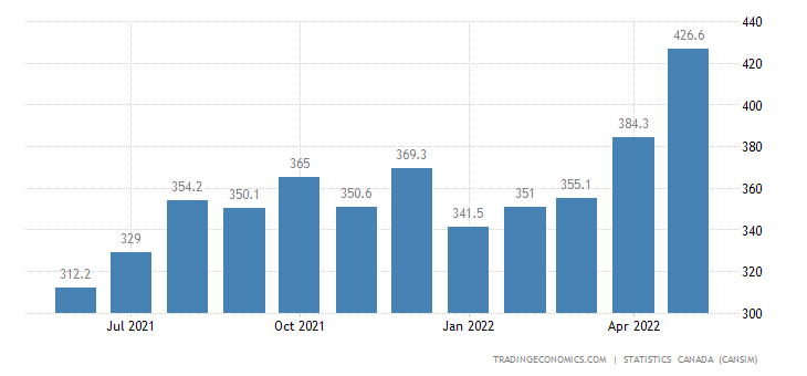 Canada Imports of (bop) - Tires