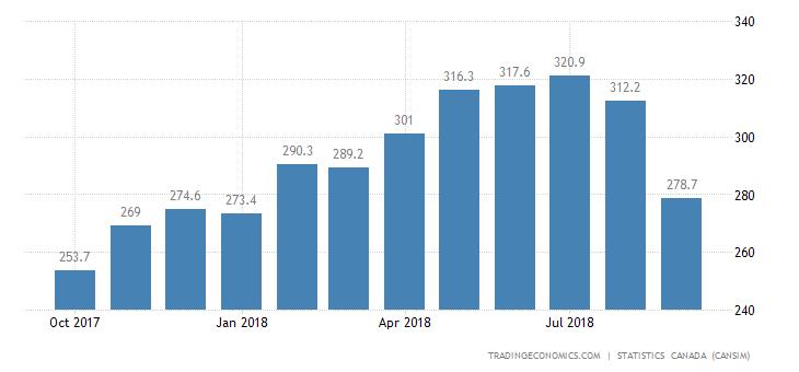 Canada Imports of (bop) - Unwrought, Basic&semi-finished