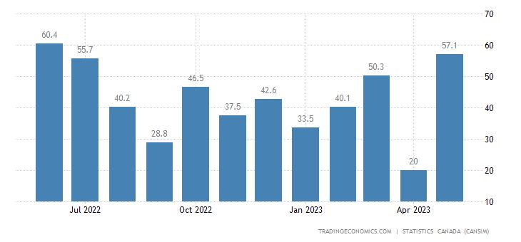 Canada Imports of (bop) - Unwrought Copper and Copper Al
