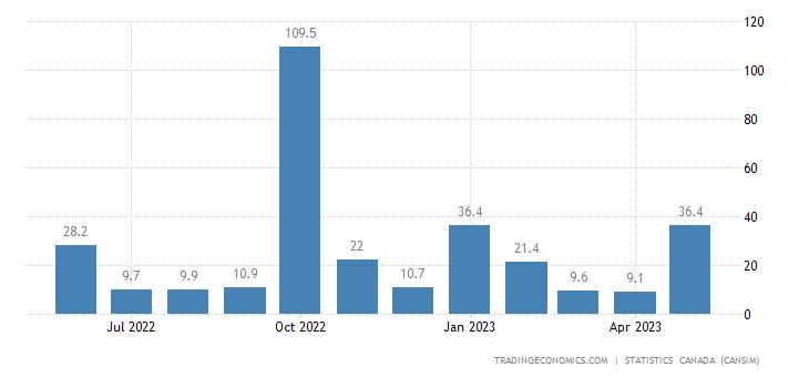 Canada Imports of (bop) - Unwrought Nickel and Nickel Al