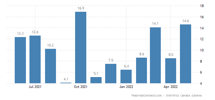 Canada Imports Unwrought Nickel And Nickel Alloys
