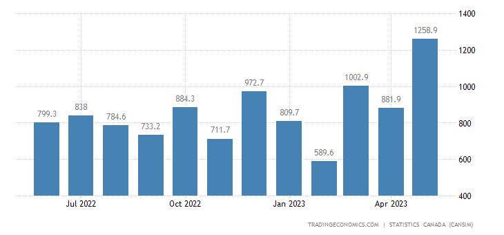 Canada Imports of (bop) - Unwrought Precious Metals&prec