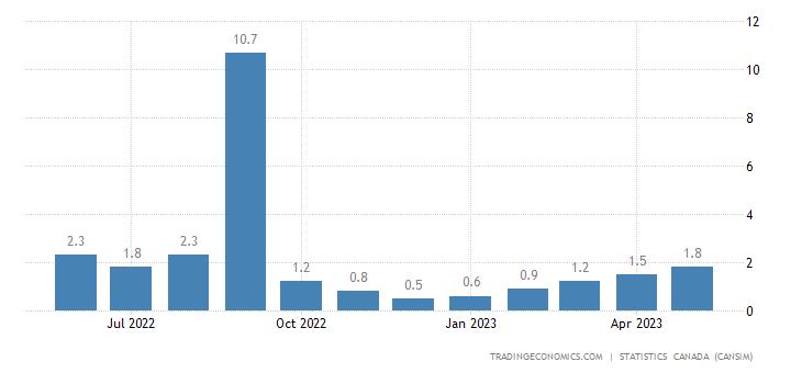 Canada Imports of (bop) - Wheat