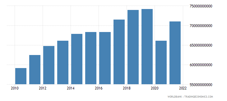 canada imports of goods and services constant lcu wb data