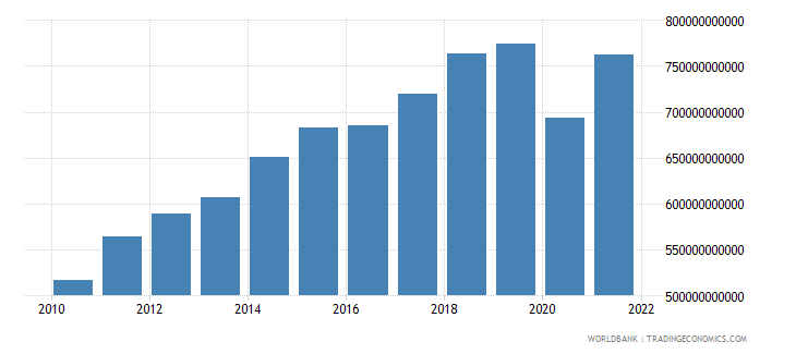 canada imports of goods and services current lcu wb data