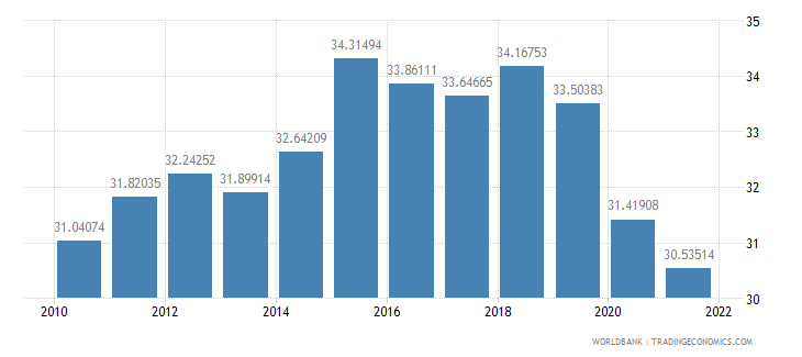 canada imports of goods and services percent of gdp wb data