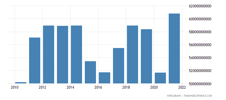 canada imports of goods and services us dollar wb data