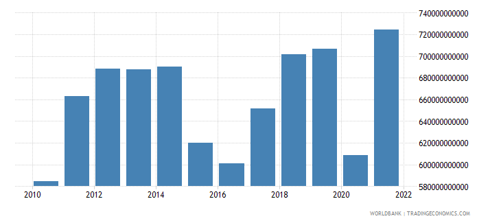 canada imports of goods services and income bop us dollar wb data