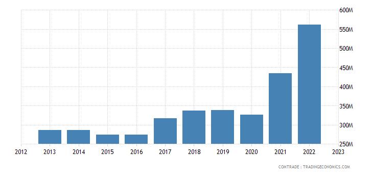 canada imports pakistan