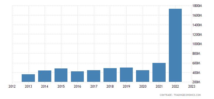 canada imports portugal
