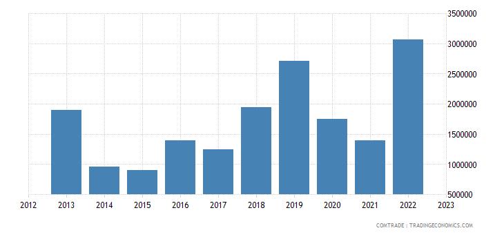 canada imports rwanda