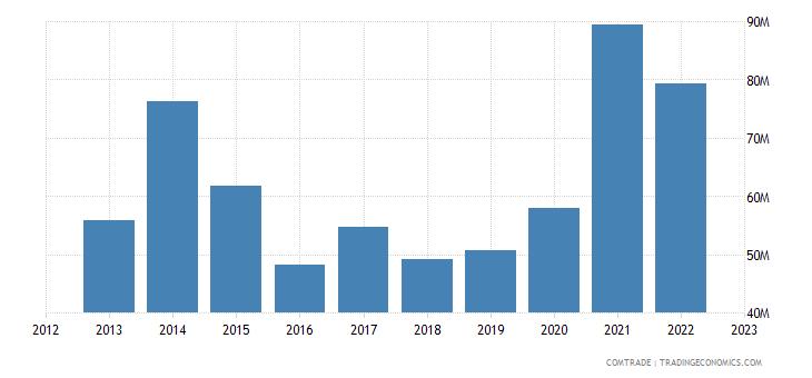 canada imports serbia