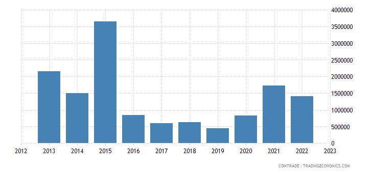 canada imports seychelles