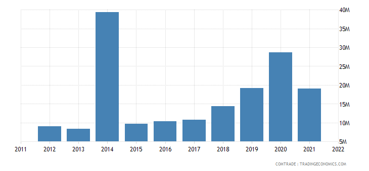 canada imports tanzania