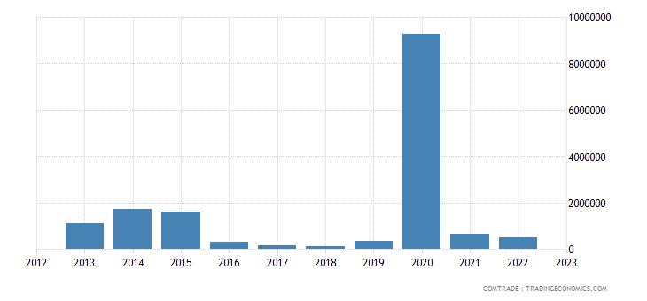 canada imports turkmenistan