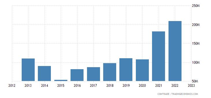 canada imports ukraine