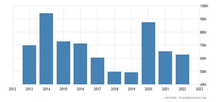 canada imports uruguay