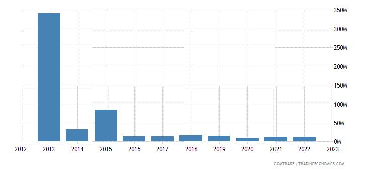 canada imports venezuela