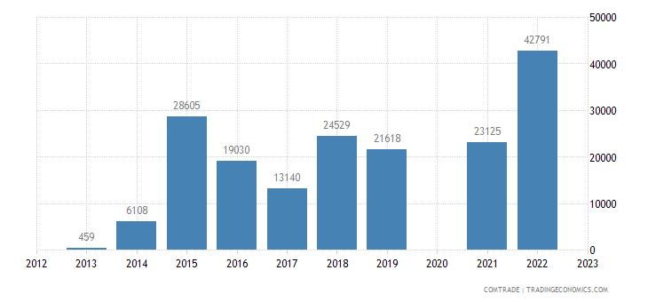 canada imports western sahara