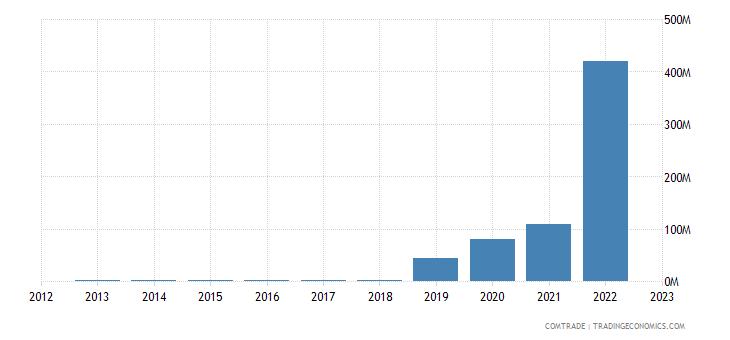 canada imports zambia