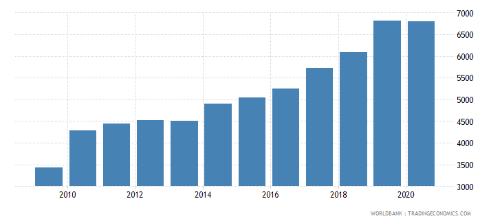 canada industrial design applications nonresident by count wb data