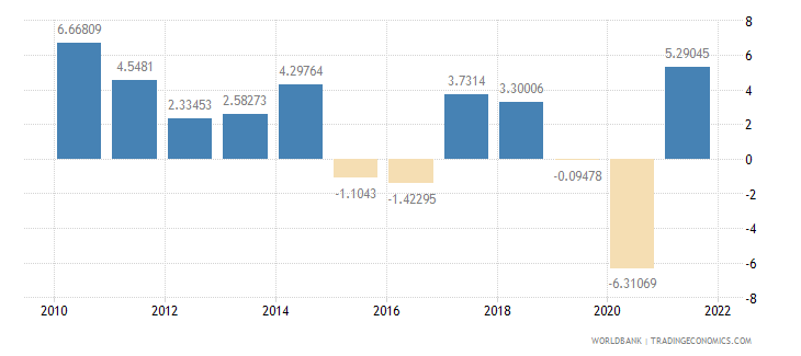 canada industry value added annual percent growth wb data