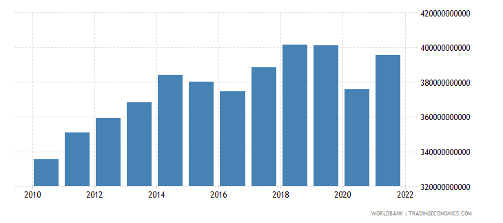 canada industry value added constant 2000 us dollar wb data