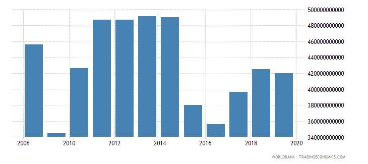 canada industry value added us dollar wb data
