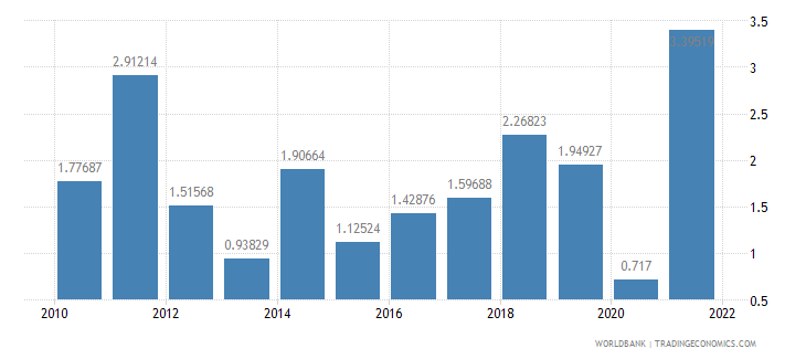 canada inflation consumer prices annual percent wb data