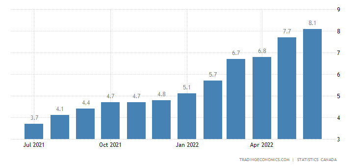 Canada Inflation Rate | 2019 | Data | Chart | Calendar