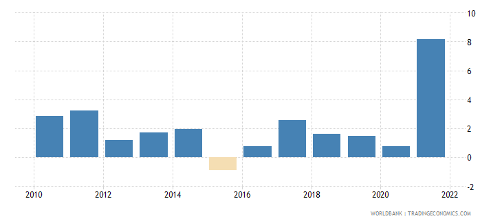 canada inflation gdp deflator annual percent wb data