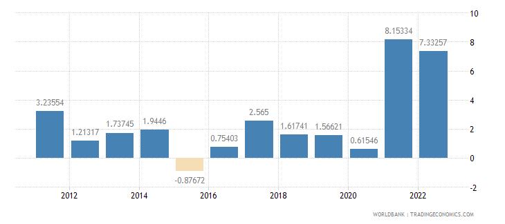canada inflation gdp deflator annual percent wb data
