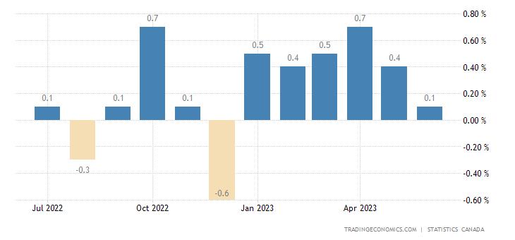 Chiến lược MUA ĐÁY BÁN ĐỈNH ngày 22-9-2017-Canada Inflation Rate MoM