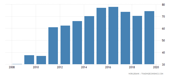 canada insurance company assets to gdp percent wb data