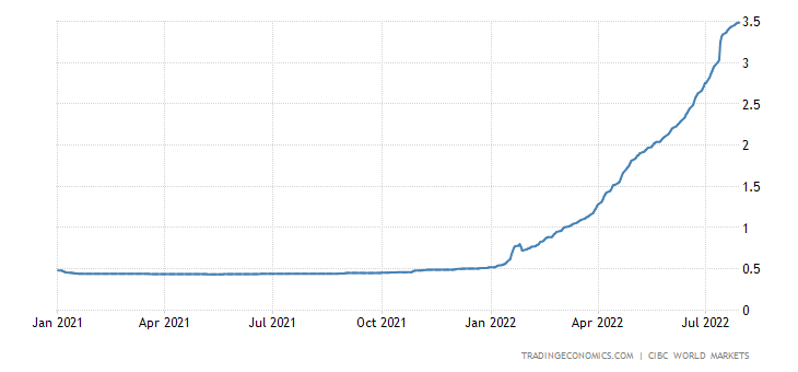 Canada Three Month Interbank Rate (Cidor)