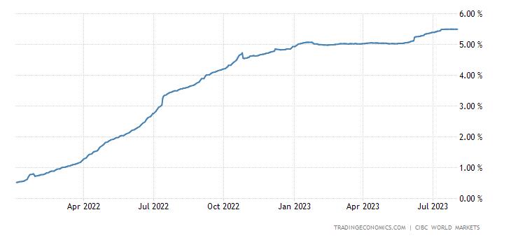 Canada Three Month Interbank Rate (Cidor)