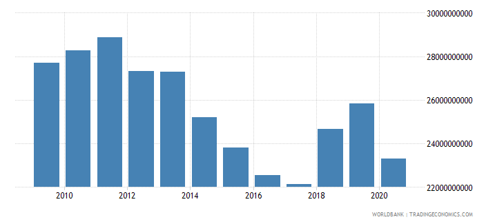 canada interest payments current lcu wb data