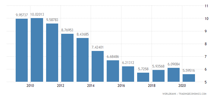 canada interest payments percent of revenue wb data