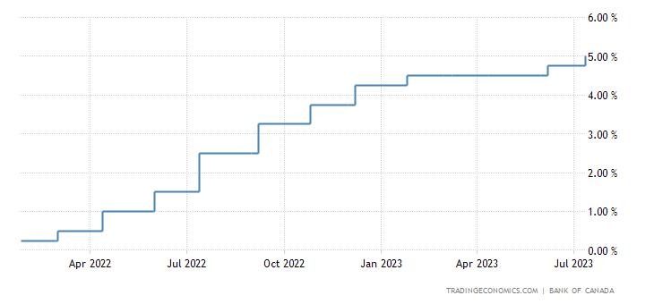Canada Interest Rate 1990 2018 Data Chart Calendar Forecast