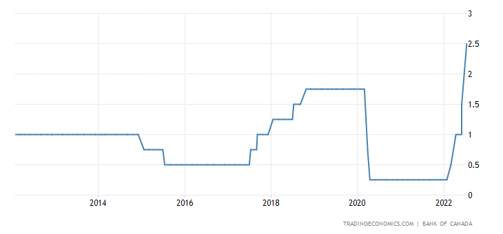 Canada Interest Rate