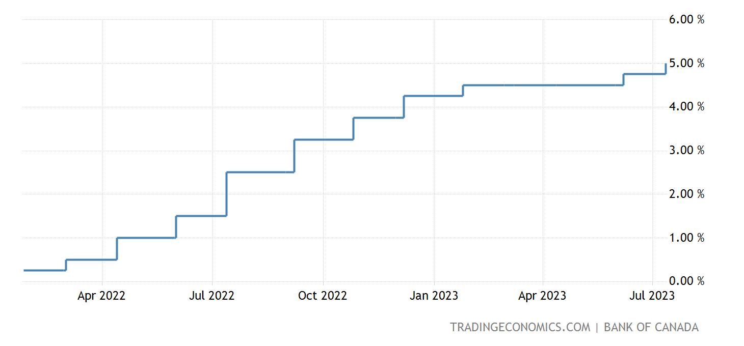 canada-interest-rate@2x.png?s=cclr&v=202
