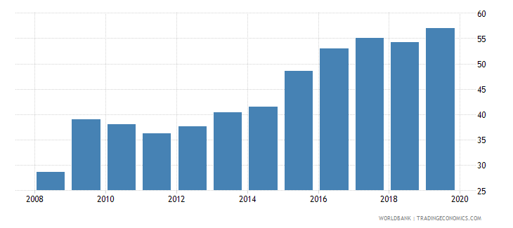 canada international debt issues to gdp percent wb data