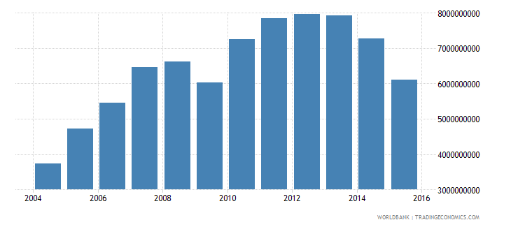 canada international tourism expenditures for passenger transport items us dollar wb data